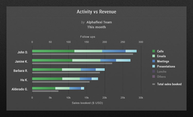 UPilot CRM Activity vs Revenue
