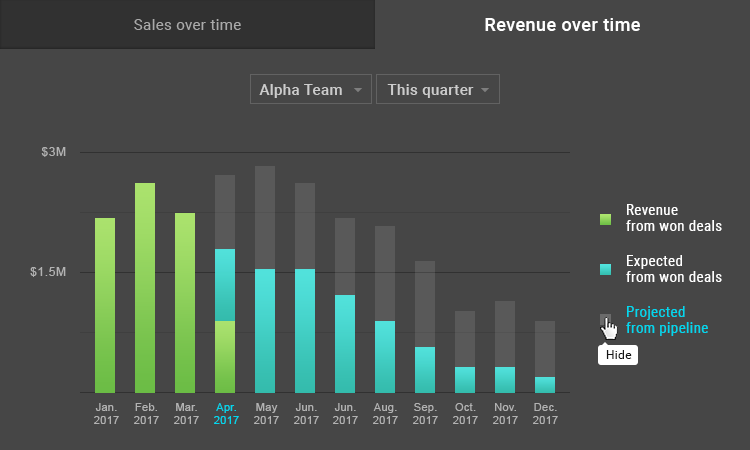 Recurring revenue forecasting for SaaS model